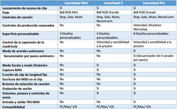 comparación de los diferentes launchpads